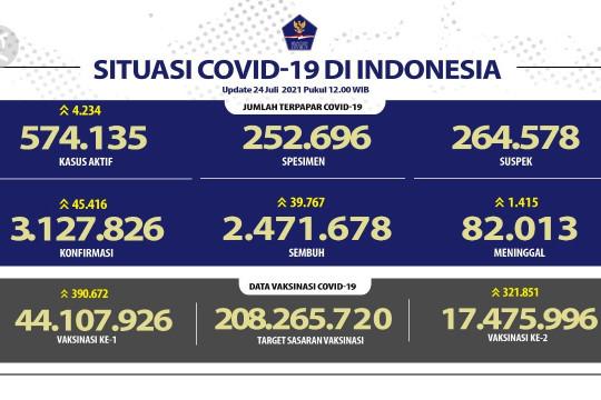 Kasus positif COVID-19 RI per 24 Juli bertambah 45.416