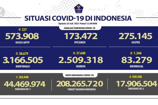 Kasus positif DKI Jakarta tertinggi pada Minggu