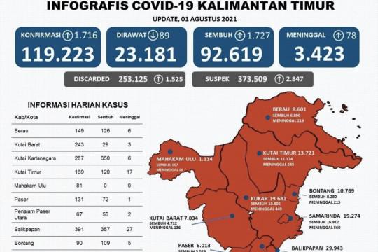Balikpapan masih sumbang kasus tertinggi COVID-19 di Kaltim