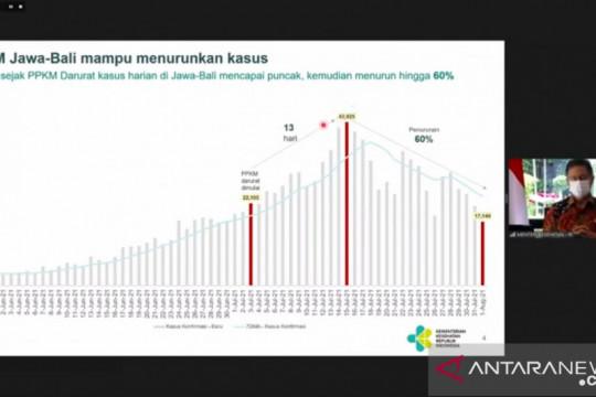 Menkes: Puncak kasus COVID-19 di Jawa-Bali telah terlampaui