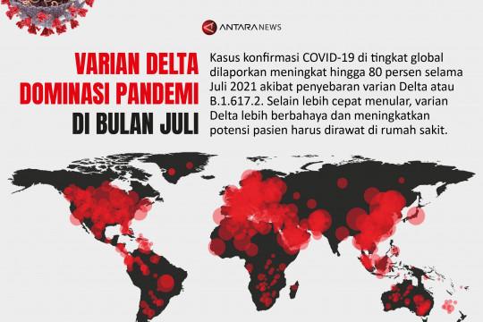 Varian Delta dominasi pandemi di Bulan Juli