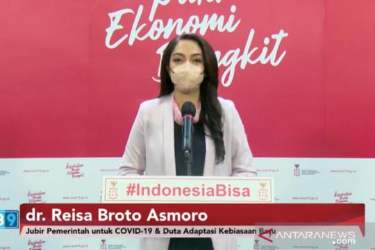 Satgas COVID-19 laporkan 9 dari 10 orang Indonesia gunakan masker