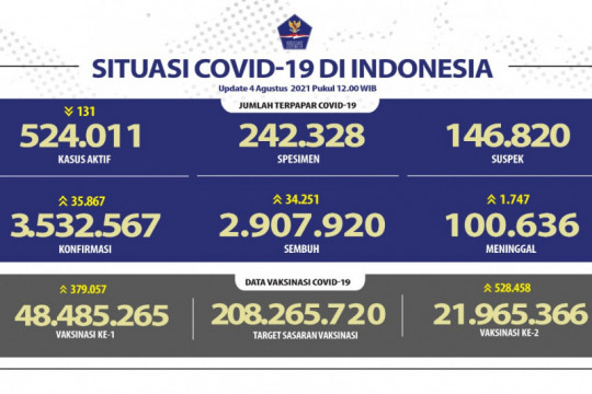 Kasus COVID-19 harian di Indonesia bertambah 35.867 orang