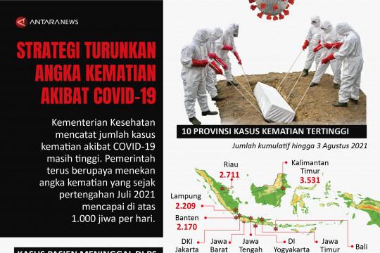 Strategi turunkan angka kematian akibat COVID-19