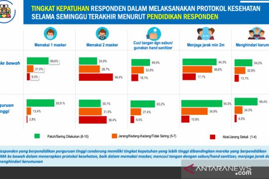 Survei: Warga Sumbar berpendidikan rendah abai protokol kesehatan