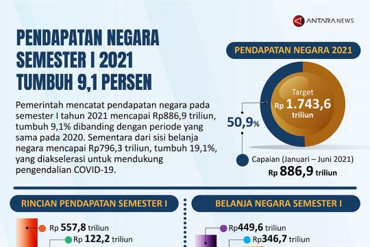 Pendapatan negara semester I 2021 tumbuh 9,1 persen