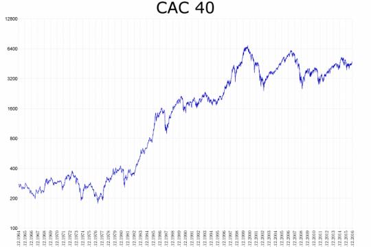 Saham Prancis berbalik menguat, indeks CAC 40 bangkit 0,80 persen