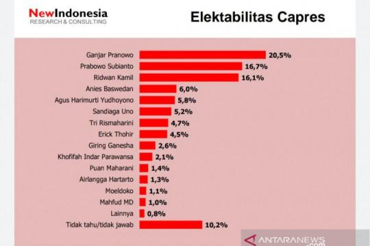 Survei: Elektabilitas AHY ungguli Puan Maharani dan Airlangga Hartarto