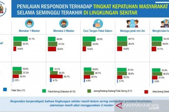 BPS Papua: Kepatuhan pada prokes sudah cukup baik