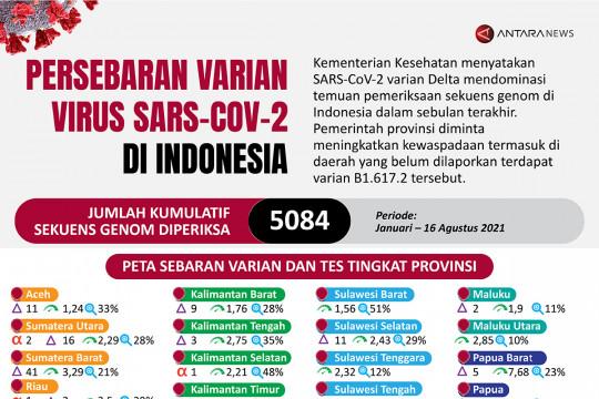 Persebaran varian Virus SARS-CoV-2 di Indonesia