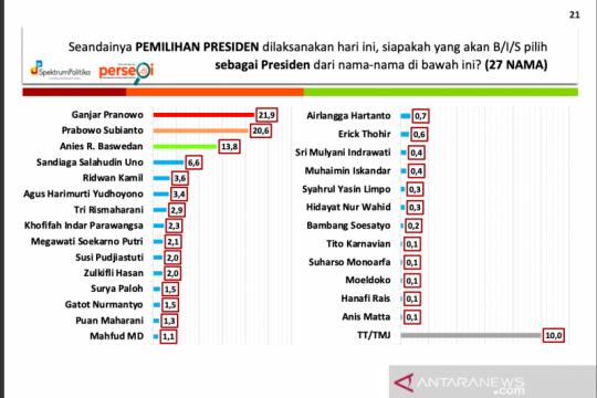 Survei Spektrum: Ganjar dan Prabowo bersaing ketat pada Pilpres  2024