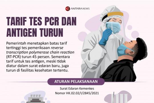 Tarif tes PCR dan antigen turun