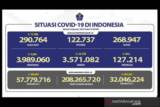 Kasus aktif menurun 15.996, angka kesembuhan naik 24.758 orang