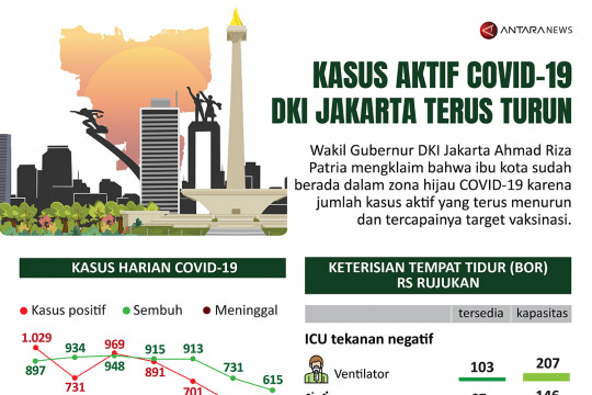 Kasus aktif COVID-19 DKI Jakarta terus turun