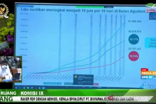 Menkes: Indonesia duduki peringkat enam dunia pelaksanaan vaksinasi