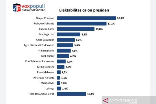 Survei Voxpopuli: Elektabilitas Ganjar Pranowo capai 20,4 persen