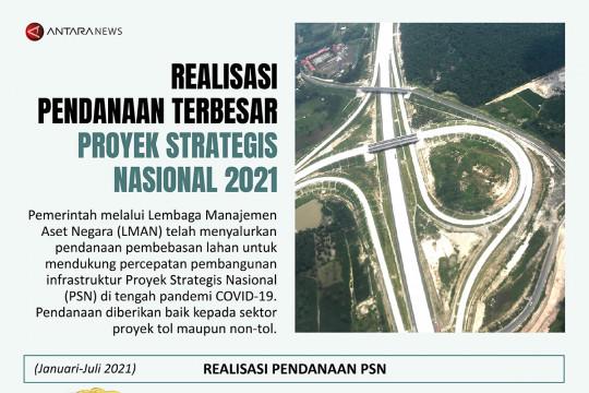 Realisasi pendanaan terbesar Proyek Strategis Nasional 2021