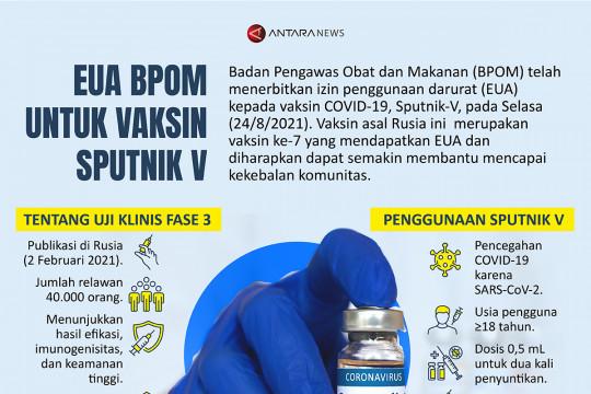 EUA BPOM untuk Vaksin Sputnik V