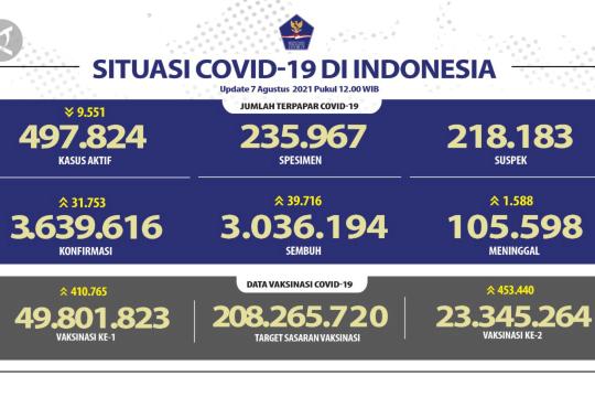 Kasus COVID-19 hari ini: positif 31.753, meninggal 1.588 orang