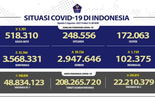 Jawa Barat peringkat pertama kasus tertinggi dan pasien sembuh harian
