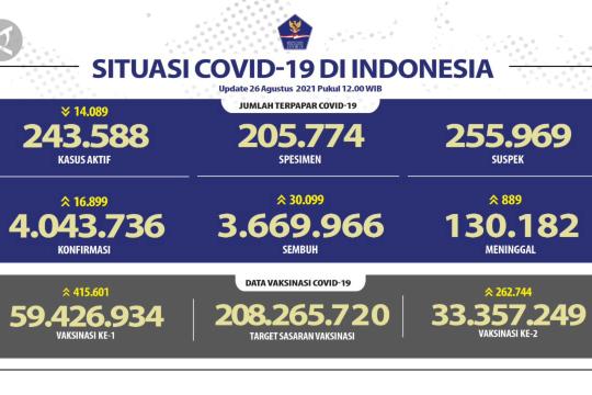 Angka kematian COVID-19 RI tembus 130 ribu