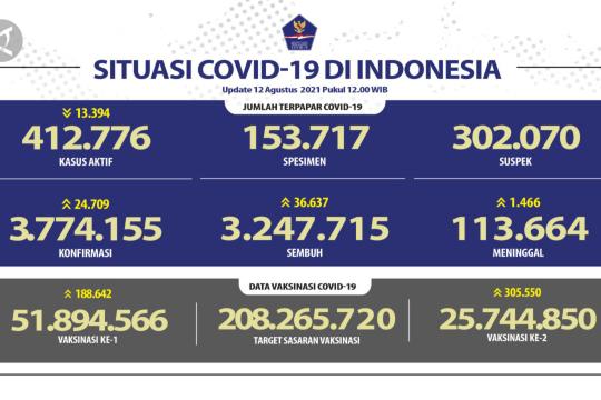 Jawa Tengah nomor wahid kasus positif COVID-19 dan pasien sembuh