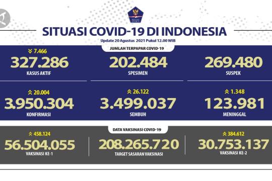 26.122 orang sembuh dari COVID-19 pada 20 Agustus