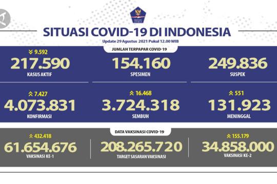 Kasus positif COVID-19 per 29 Agustus bertambah 7.427