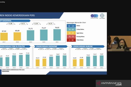 Survei: Indeks Kemerdekaan Pers Indonesia 2021 meningkat
