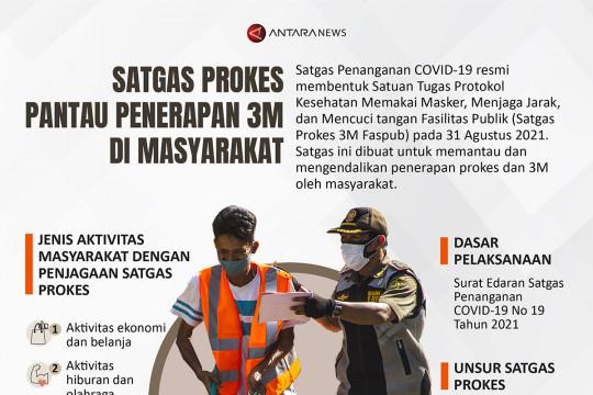 Satgas Prokes pantau penerapan 3M di masyarakat