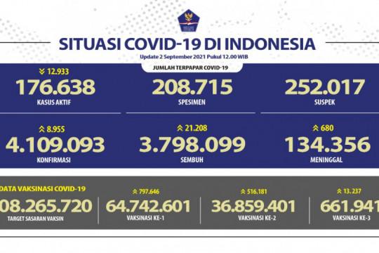 36.859.401 warga Indonesia sudah dapat vaksin dosis ke dua