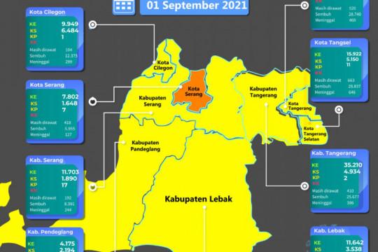 Daerah lainnya sudah kuning, Kota Serang masih zona oranye COVID-19
