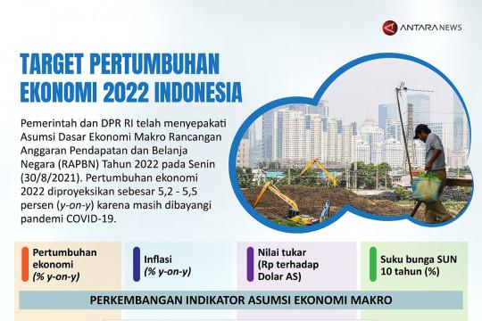Target pertumbuhan ekonomi 2022 Indonesia
