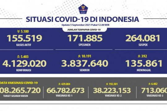 3,84 juta pasien di Indonesia sembuh dari COVID-19 pada Minggu