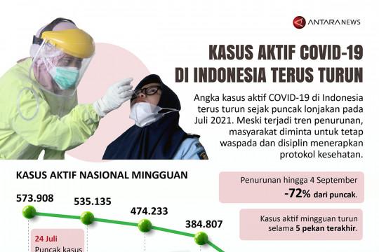 Kasus aktif COVID-19 di Indonesia terus turun