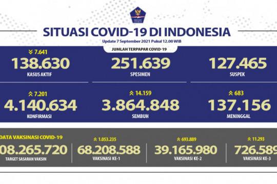 Kasus positif COVID-19 alami penambahan sebanyak 7.201 pada Selasa
