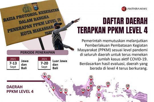Daftar daerah terapkan PPKM Level 4