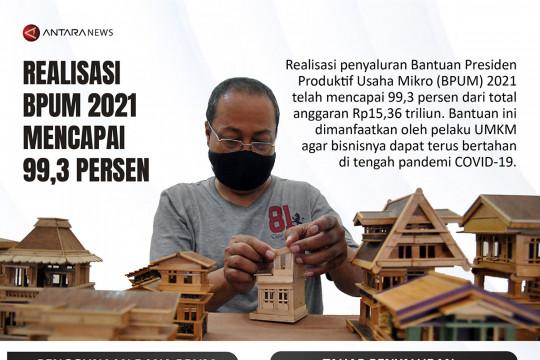Realisasi BPUM 2021 capai 99,3 persen