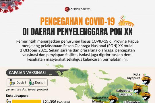 Pencegahan COVID-19 di daerah penyelenggara PON XX