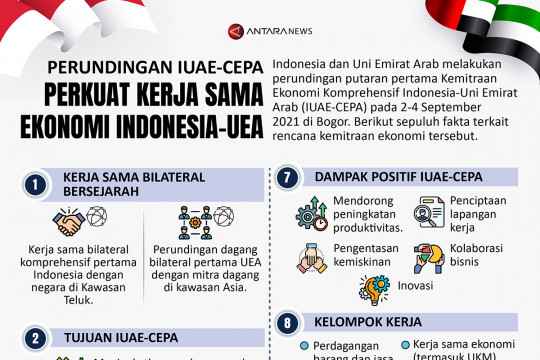 Perundingan IUAE-CEPA perkuat kerja sama ekonomi Indonesia-UEA