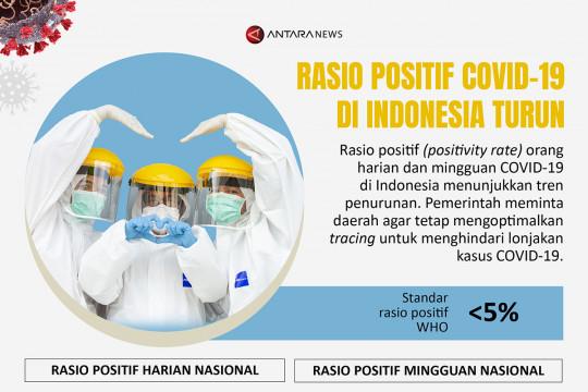 Rasio positif COVID-19 Indonesia turun