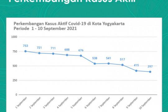 Yogyakarta fokus jaga tren penurunan kasus positif COVID-19