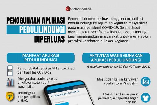 Penggunaan aplikasi PeduliLindungi diperluas