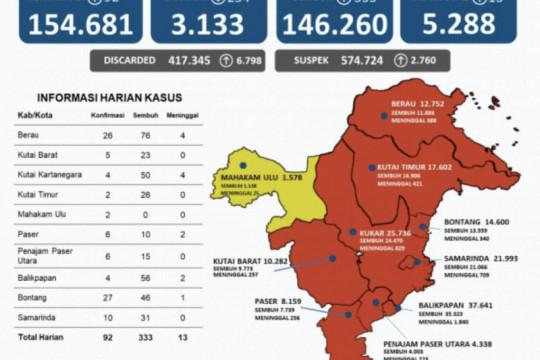 Kasus sembuh dari COVID-19 di Kaltim bertambah 333 orang