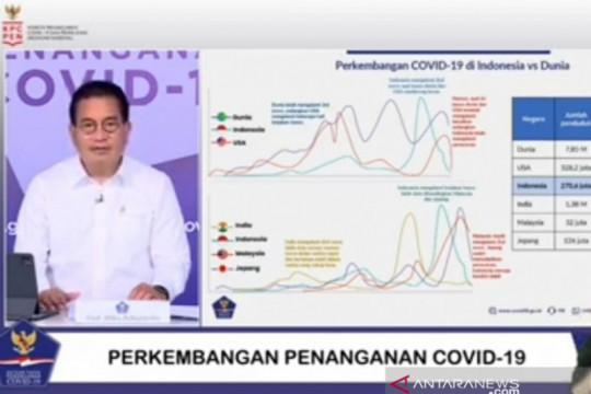 Satgas: Kasus COVID-19 di Indonesia membaik dibandingkan dunia
