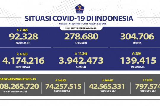 Kasus positif COVID-19 alami penambahan 4.128 orang