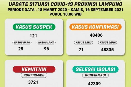 Dinkes: Pasien sembuh dari COVID-19 di Lampung bertambah jadi 42.309