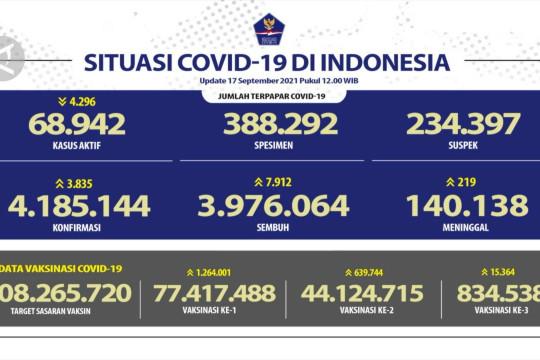17 September, sembuh COVID-19 bertambah 7.912