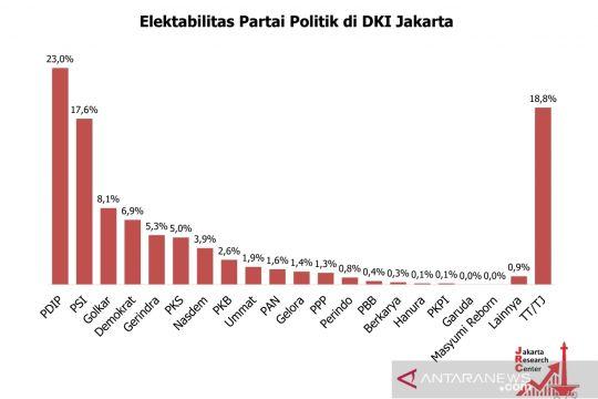 Elektabilitas PDI Perjuangan dan PSI unggul di DKI