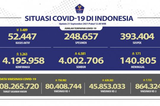 Pasien sembuh dari COVID-19 bertambah 6.581 orang pada Selasa